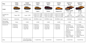 Price table of Renault Subscription packages
