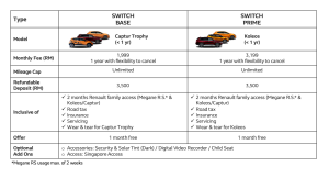Price table of Renault Subscription Trial Switch and Switch Prime